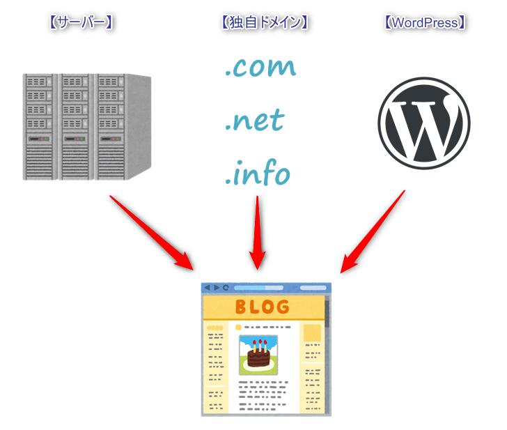 独自ドメイン・レンタルサーバー・WordPressでブログを作る