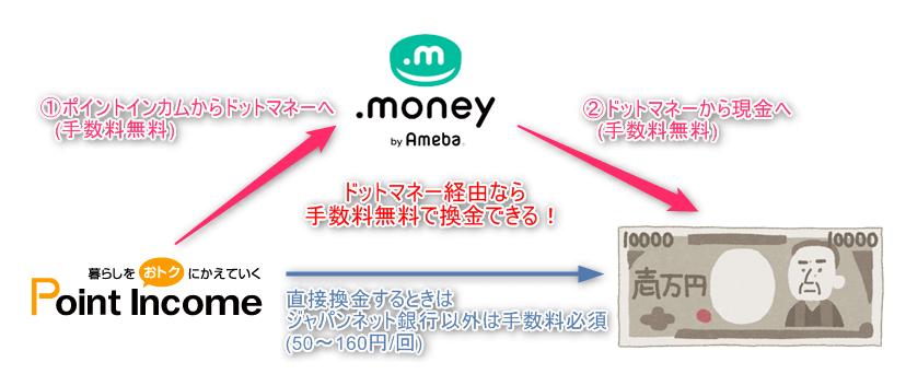 ドットマネー経由なら手数料無料で現金へ交換できる