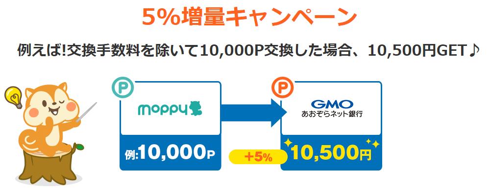 モッピーからGMOあおぞらネット銀行へポイント交換すると5%増量するキャンペーン