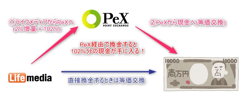 ライフメディアからPeX経由で換金すると102%分の現金が手に入る