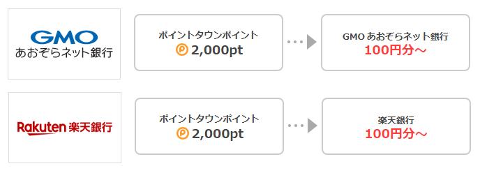 GMOあおぞらネット銀行と楽天銀行は100円から換金可能