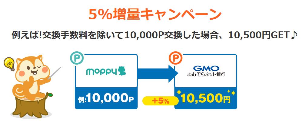 モッピーからGMOあおぞらネット銀行への交換で5%増量