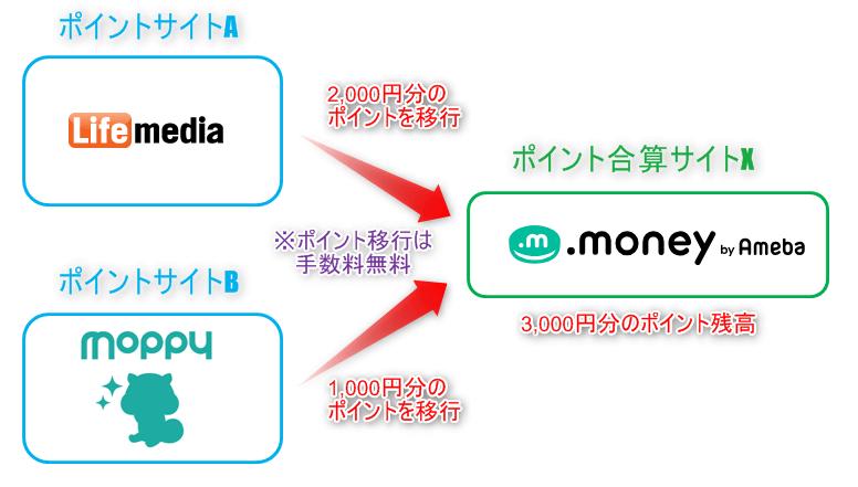 ポイント合算サイトの概要(ポイント移行でポイントを集約)