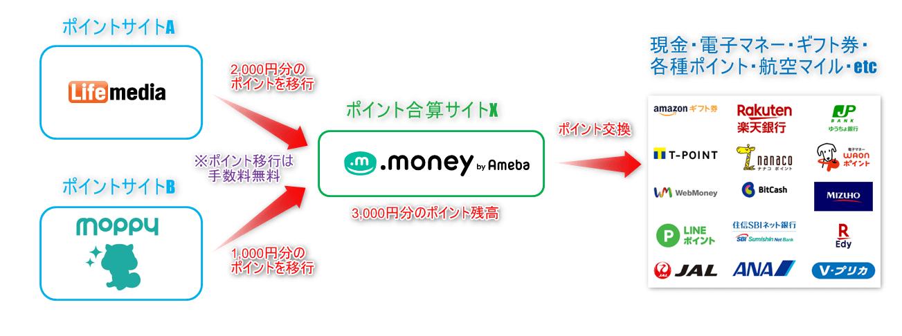 ポイント合算サイトと利用したポイント交換の流れ