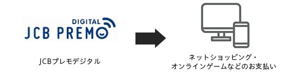 JCBプレモデジタルはネットショッピングで使える