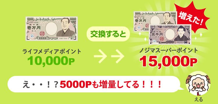 ライフメディアからノジマスーパーポイントに交換すると10,000円が15,000万円になる
