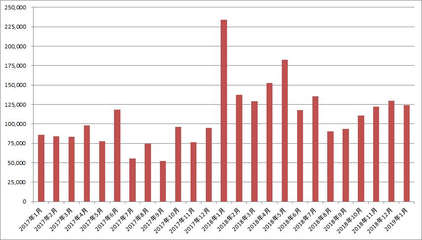 私のポイ活収入の推移2017年~2018年(棒グラフ)