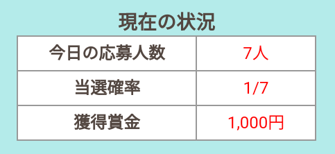 ゲットマネー「毎日1,000円 Ver.6」の当選確率は極めて高い