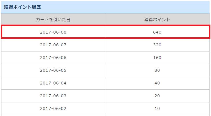 ゲットマネーの稼ぎやすいコンテンツ「HIGH AND LOW」で選択するカードで640ポイントが当たった記録