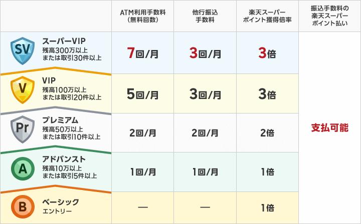 楽天銀行ハッピープログラム ステージ表