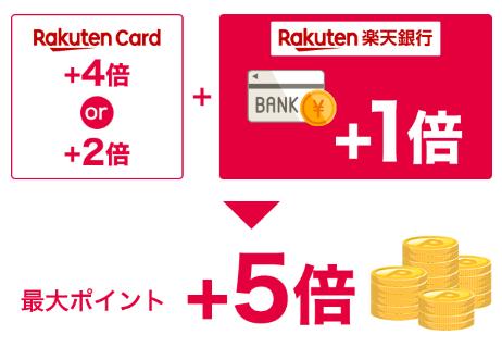楽天SPU 楽天カードの引き落とし先を楽天銀行に設定すると楽天スーパーポイントの還元率が+1倍