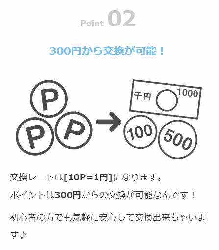 ポイぷるの最低交換額は300円から