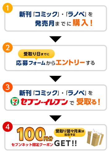 セブンネットショッピング 100円割引クーポンの獲得方法・手順