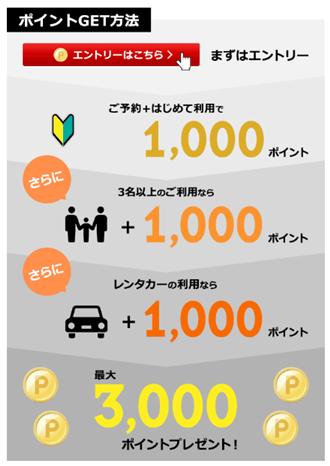 楽天トラベル 初めてのANA楽パック・JAL楽パックの利用で最大3,000ポイント