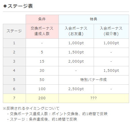 ポイントインカム友達紹介制度 ステージ表