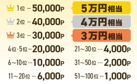 ライフメディア お友達紹介ランキングの賞金