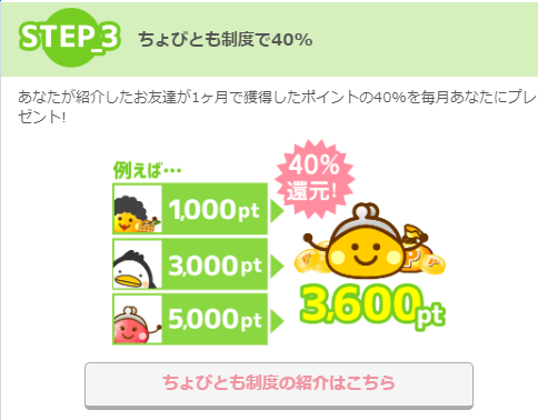 ちょびリッチ 友達紹介制度の特典(ダウン報酬40%)