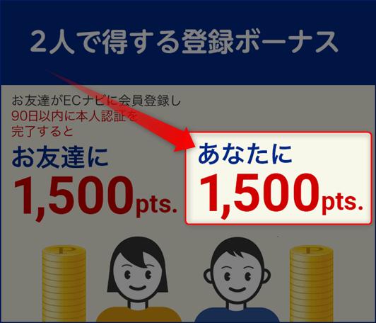 ECナビの友達紹介特典 友達が本人認証完了で150円